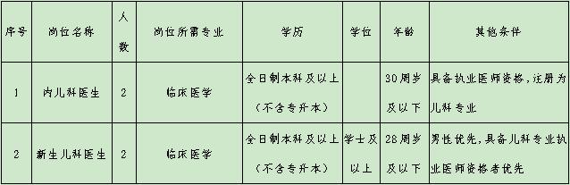 2021年仙桃市妇幼保健院招聘59人公告